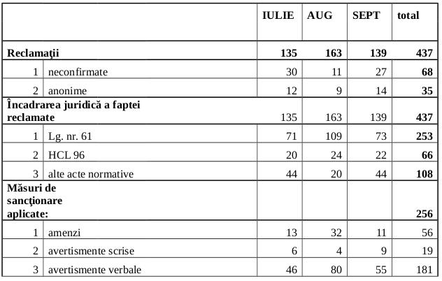 Raport de activitate, tr.III, 2014
